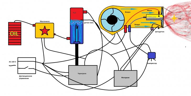 Автоматика для самодельного котла на отработке