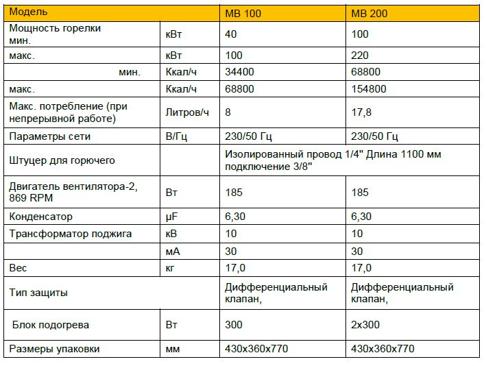 mb100-200har.JPG